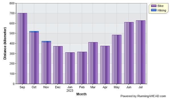 My graph